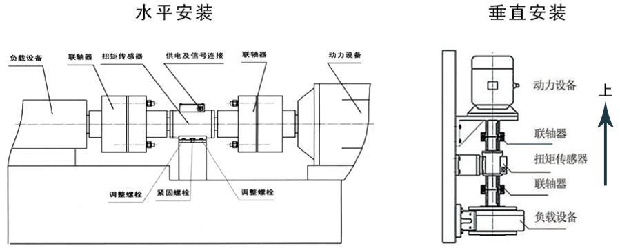 101 扭矩传感器,转矩转速传感器,电机测试台,万向轴防爆扭矩,减速机试验台的生产厂家